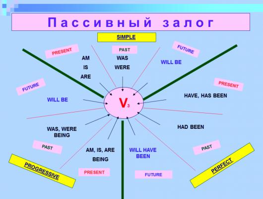 passive voice таблица правило с примерами таблица