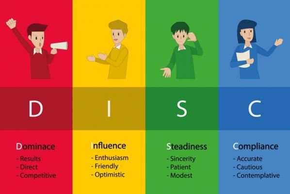 Определите ваш поведенческий тип личности