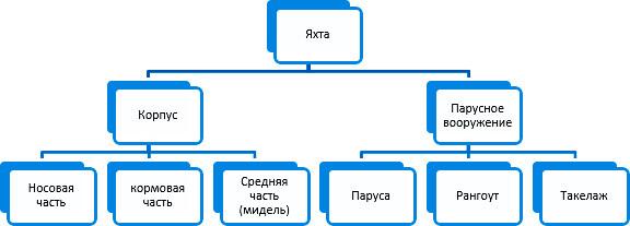 Яхта: описание, история, типы и конструкция