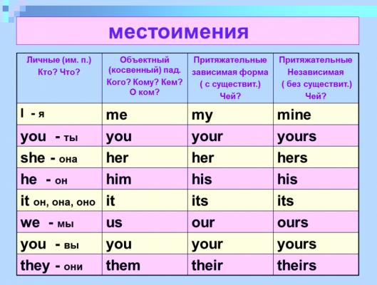 Таблицы местоимений в английском языке