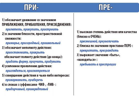 Фонетический анализ слов русского языка